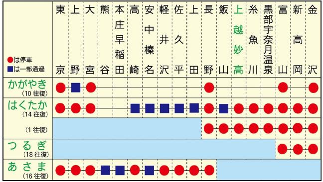 金沢駅 アクセス方法