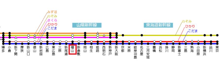 福山駅 アクセス方法