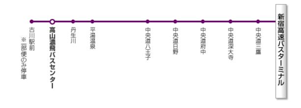 飛騨高山 バス アクセス方法