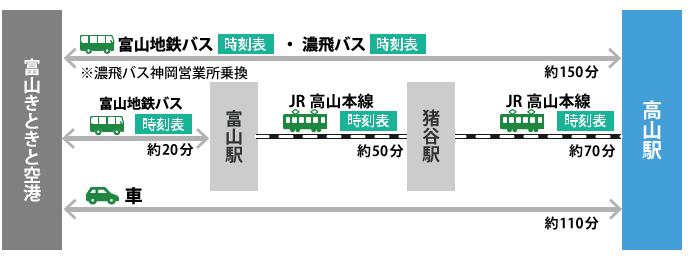 飛騨高山 飛行機 アクセス方法